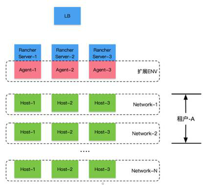 部署拓扑结构
