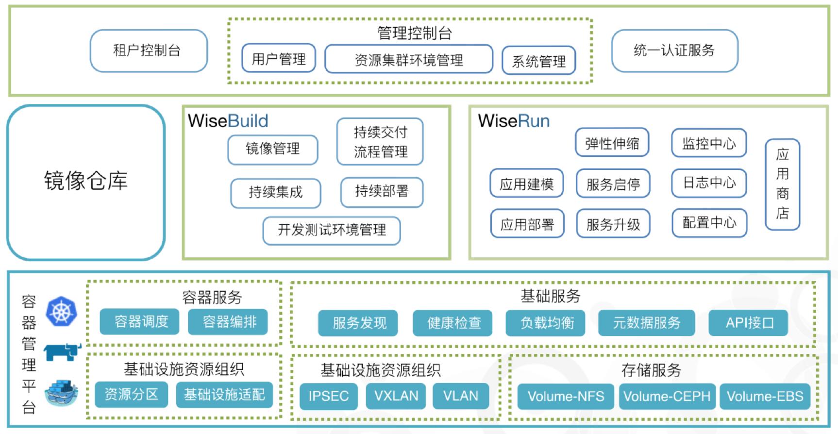 睿云智合智合产品架构图