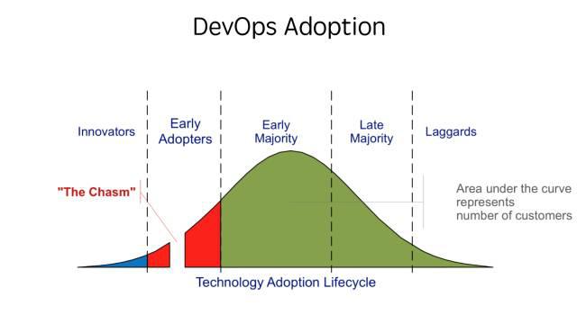 软件交付流程的整体性优化