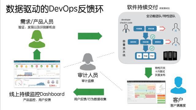 对软件产品和用户的线上数据获取反馈