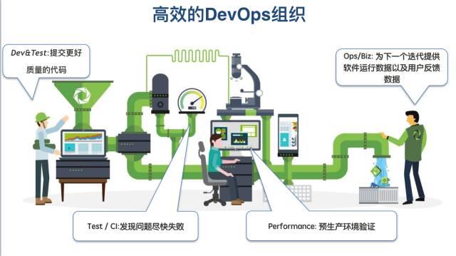 高效的DevOps组织
