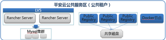 Public Registry